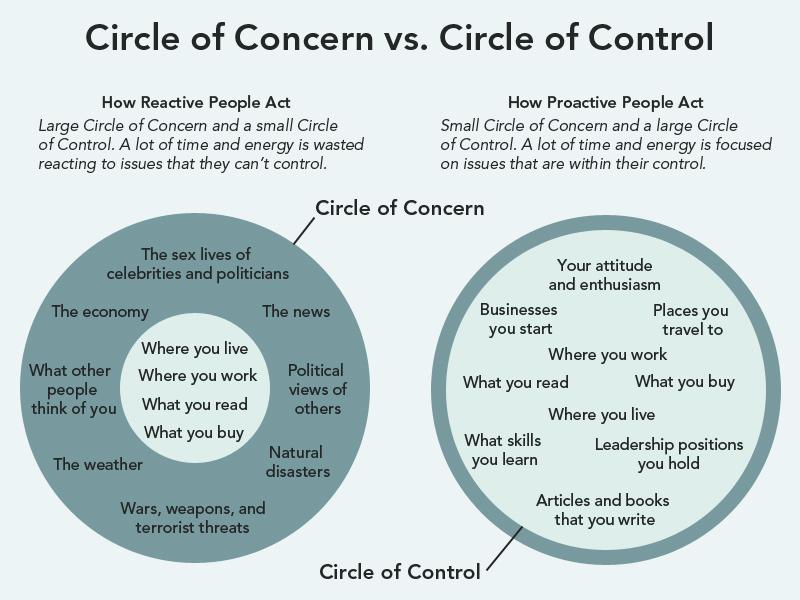 circle-concern-control